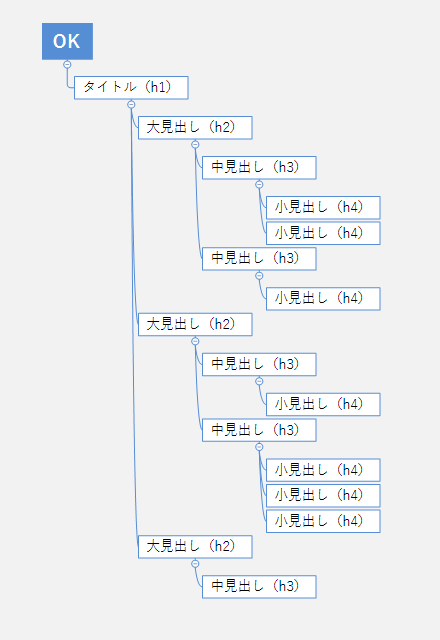 h2タグ、h3タグ、h4タグの正しい順序